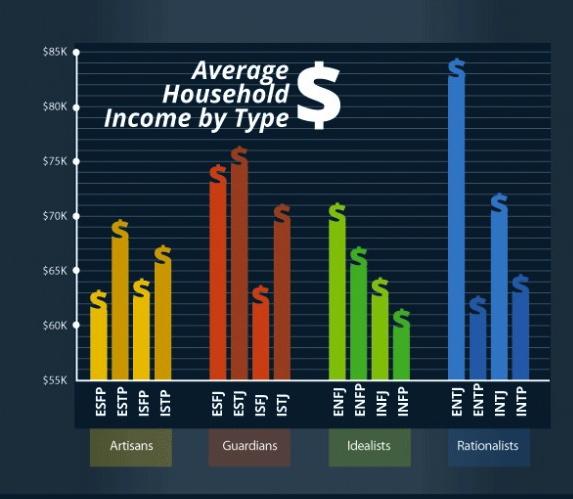 myersbriggs-personality-socioeconomic-status_525f2eea9b337_w587