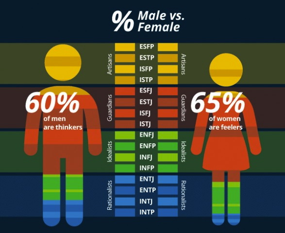 character strengths test versus mbti personality Myers-briggs type indicator although i'm not a big fan of personality types but i did take the test many times what is your mbti personality type and your.