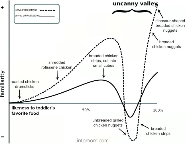 uncanny_valley_chkn